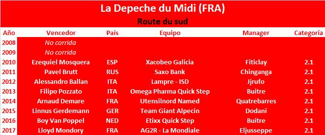 14/06/2018 17/06/2018 Route du Sud FRA 2.1 La_Depeche_du_Midi