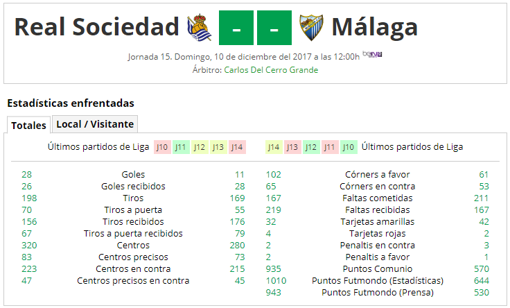 LIGA J15ª: REAL SOCIEDAD vs MALAGA CF (Dom 10 Dic 12:00 / BeinSport) MCF_A