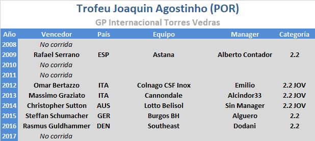 12/07/2018 15/07/2018 GP Torres Vedras - Trofeu Joaquim Agostinho POR 2.2 JOV Trofeu_Joaquin_Agostinho
