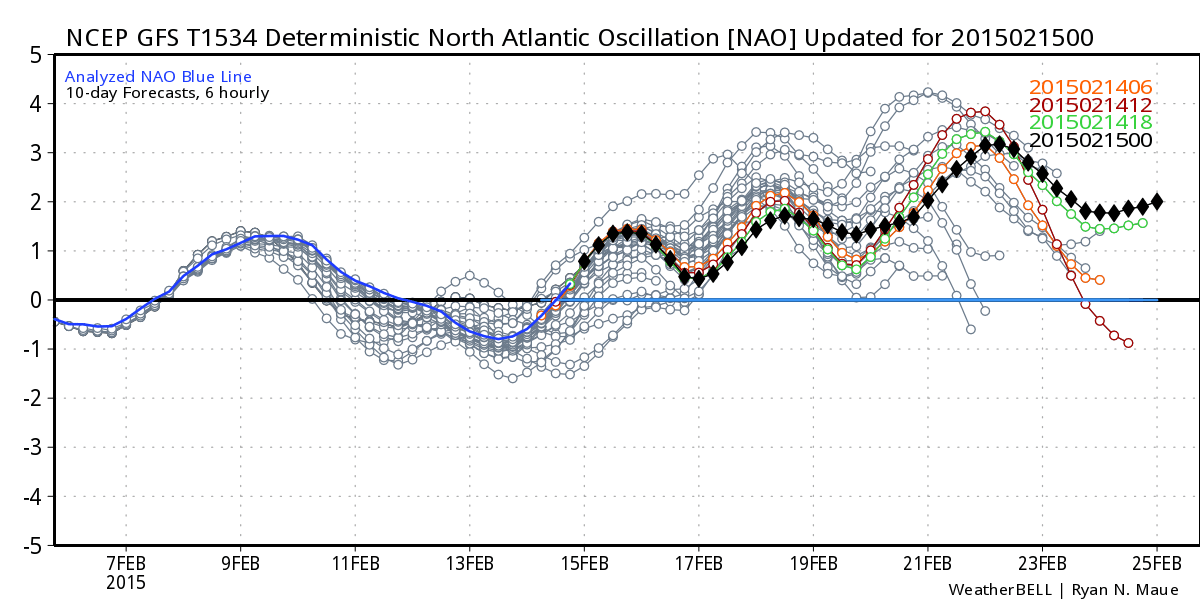 Update #1: From arctic freeze to possible Godzilla? Gfs_t1534_nao_bias