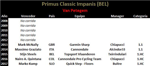 15/09/2018 Classic Impanis - Van Petegem BEL 1.HC CUWT Primus_Classic_Impanis