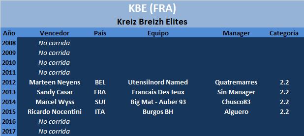 28/07/2018 30/07/2018 Kreiz Breizh Elites FRA 2.2 JOV KBE