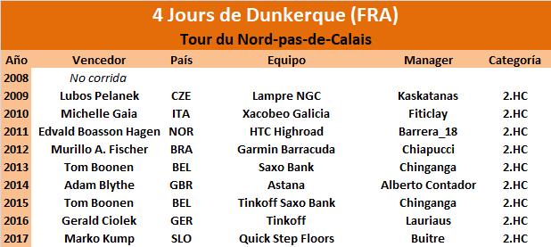 08/05/2018 13/05/2018 4 Jours de Dunkerque FRA 2.HC CUWT  4_Jours_de_Dunkerque