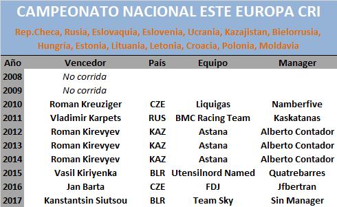 25/06/2018 Campeonato Nacional CRI Este Europa Este_Europa