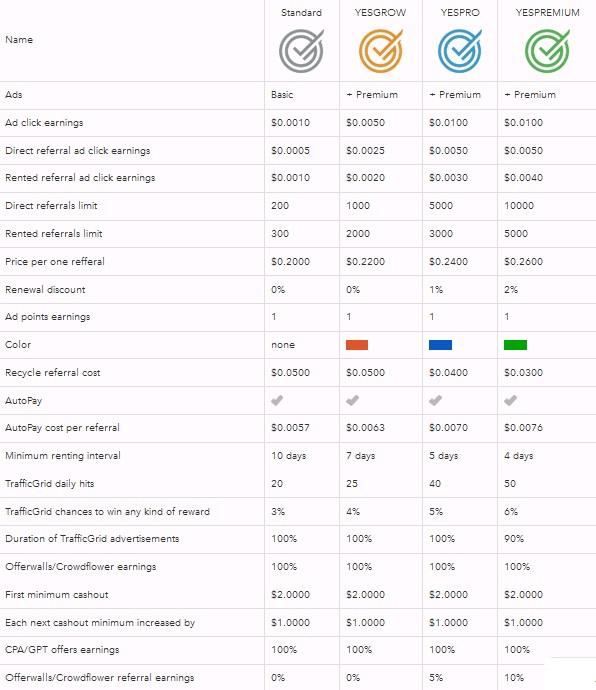 Yesbux - $0.005 por clic - minimo $2.00 - Pago por Paypal, PM, Payza - YESGROW Gratis! Yesbux