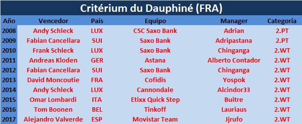 03/06/2018 10/06/2018 Critérium du Dauphiné FRA 2.WT Criterium_du_Dauphine