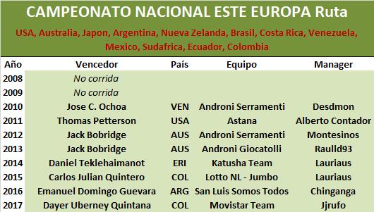 28/06/2018 Campeonato Nacional RUTA Resto del Mundo Resto_Mundo