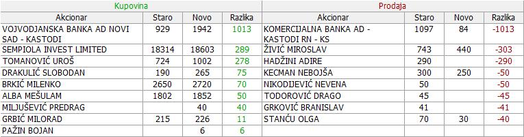 Iritel a.d. Beograd - IRTL - Page 9 05_Promene_12.10._-_29.11.2017