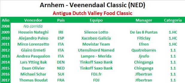 22/08/2018 Veenendaal - Veenendaal NED 1.1  Arnhem_Veenendaal_Classic