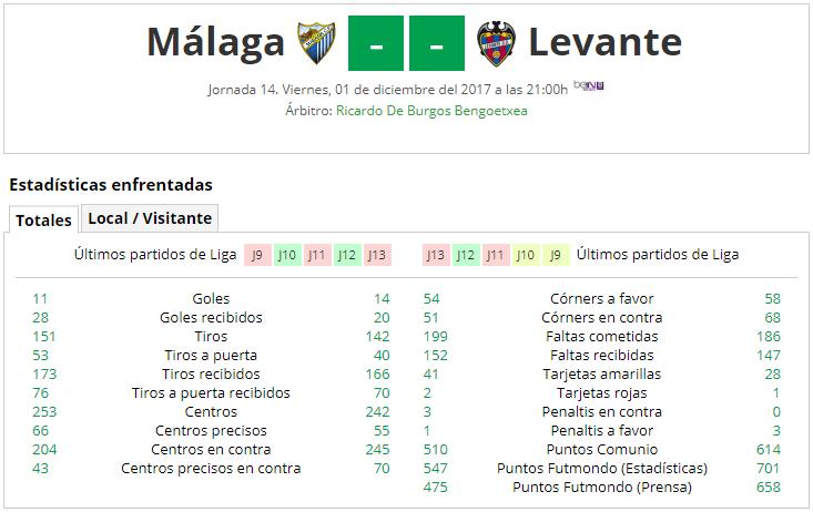 LIGA J14ª: MALAGA CF vs LEVANTE UD (Vie 1 Dic 21:00 / BeinSport) Post_Partido_MCF_1