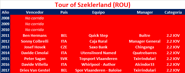 07/08/2018 11/08/2018 Tour of Szeklerland ROU 2.2 CUWT JOV Tour_of_Szeklerland