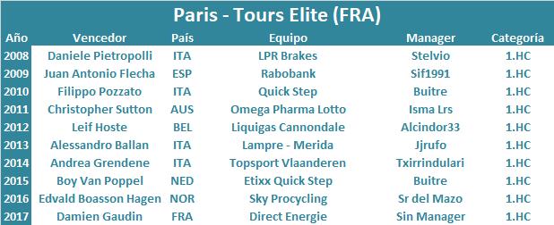 07/10/2018 Paris - Tours FRA 1.HC Paris_Tours_Elite
