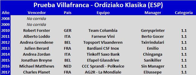 25/07/2018 Prueba Villafranca - Ordiziako Klasika ESP 1.1 Prueba_Villafranca_Ordiziako_Klasika