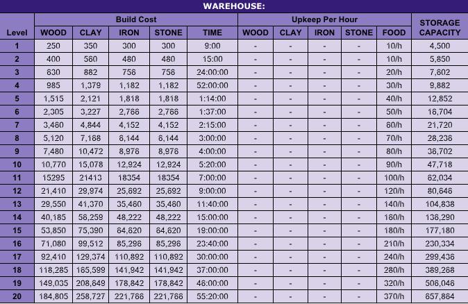Building Charts: Storage Management Screen_Shot_2015_09_15_at_8_25_16_AM
