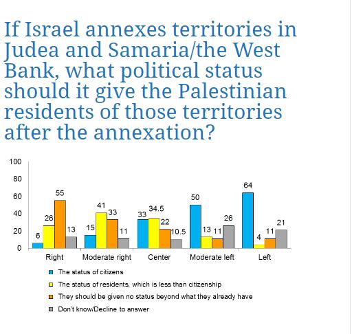 La mayoría de los israelíes en contra de anexionar territorios palestinos Encuesta