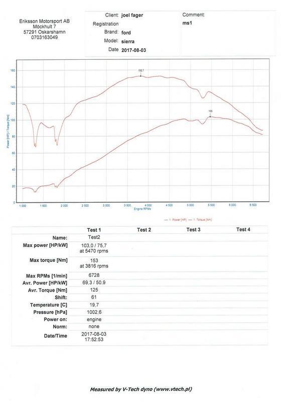Joel - Ford Sierra 2,0 -88: Isbil goes turbo Update 2017-08-30 - Sida 4 165