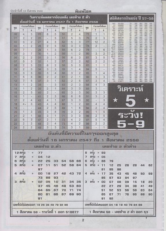 16 / 09 / 2558 FIRST PAPER . Pimchoke_2