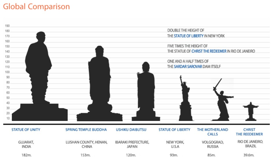 DEFIS ZOOOOOOM Monde B160 à B222 (mars 2016-octobre 2019) - Page 42 Statue_unity