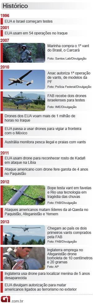 [Brasil] Número de voos com 'drones' dobra, mas só duas unidades têm certificado  Info-radiografia-cronologia