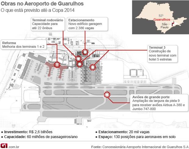 plano - [Brasil]Plano para Cumbica descarta projeto da Infraero que custou R$ 22 milhões  Aerocumbicaamplia