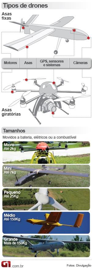 [Brasil] Número de voos com 'drones' dobra, mas só duas unidades têm certificado  Drone3