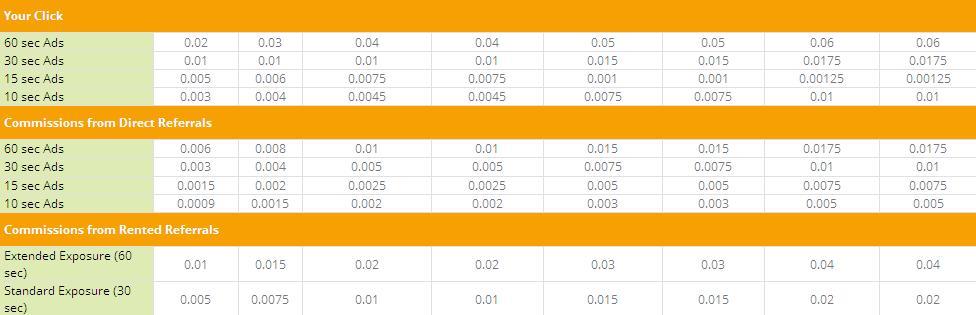 EdenBux - $0.01 por clic - minimo $2.00 - Pago por Payza, Paypal, EGOpay, PM, Bitcoin Edenbux2