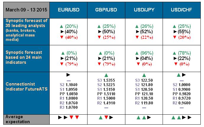 NordFX.com - ECN/STP, MT4, MT5, Multiterminal broker - Page 3 Forecast_9_13_Mar_15
