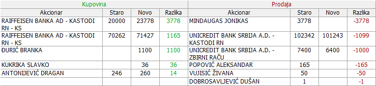 Metalac a.d. Gornji Milanovac - MTLC 2. DEO - Page 3 20_Promene_21.11._-_23.11.2017