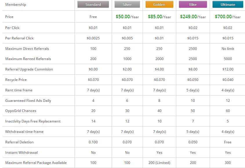Oppobux - $0.01 por clic - minimo $4.00 - Pago por PP, EP, PM, PZ Oppobux