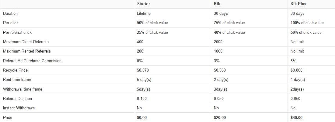 Kikadz - $0.005 por clic - minimo $2.00 - Pago por Paypal, Payza, Perfect Money, Payeer, Neteller Kikadz