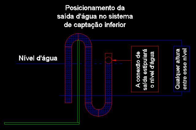 Sistema Overflow Posicionamento_da_sa_da_d_gua_no_sistema_de_cap