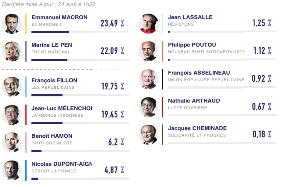 Sarà Emmanuel Macron il successore di Francois Hollande? Presiddenz_Fr_I_turno_2017
