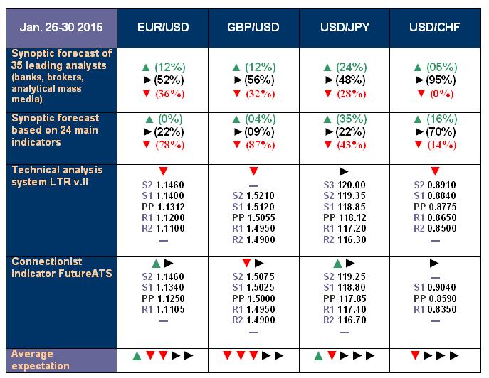 NordFX.com - ECN/STP, MT4, MT5, Multiterminal broker - Page 3 Forecast_26_30_Jan_15