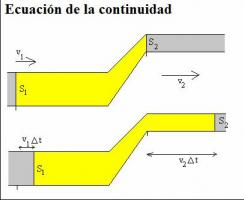 1.5.2 Ecuación de continuidad. Thump_891596fluidos