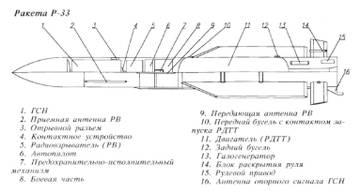 Р-33 - управляемая ракета большой дальности 2T8CU