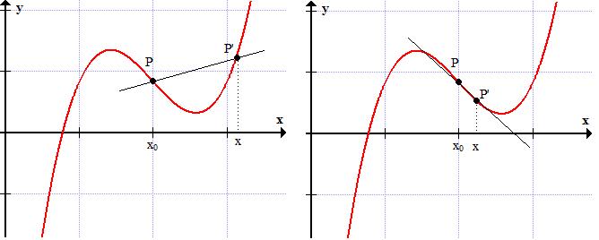 De um limite nasce a derivada (6) Limites_6