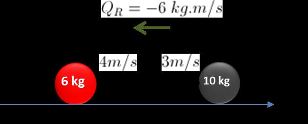 Velocidade após o choque (Modelo) A_colision