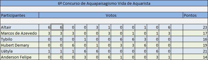 Vencedor do nosso 6º Concurso Vida de Aquarista 2014 6_Concurso_VDA