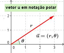 A relatividade de Galileu: Mudanças de referencial (1) Nota_o_polar