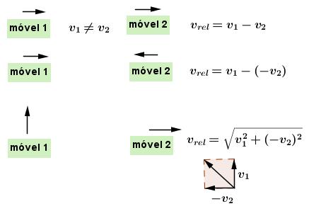 A relatividade de Galileu: Movimento Relativo (2) Mov_relativo_2