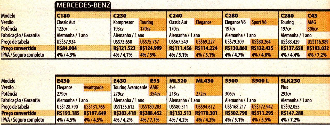 Tabela Revista Quatro Rodas 1999 e 2000 Maybach300