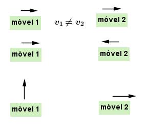 A relatividade de Galileu: Movimento Relativo (2) Mov_relativo