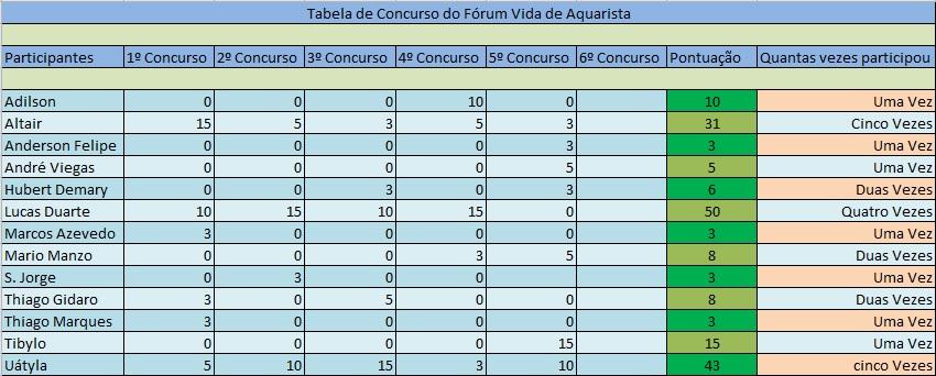 Tabela de pontuação do concurso VDA 2014 Tabela_de_pontos_anual