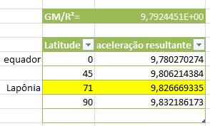 Gravidade e latitude A_acelgrav