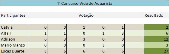Vencedor do 4º Concurso de Aquapaisagismo do fórum  Vida de Aquarista 4_Concurso_VDA