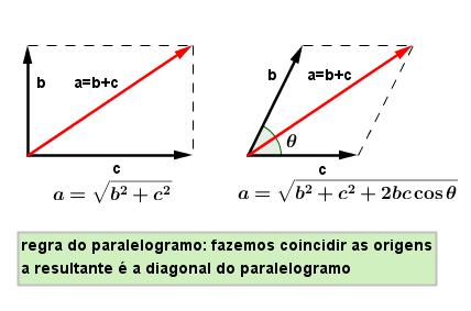 A relatividade de Galileu: Mudanças de referencial (1) Adi_o_vetores