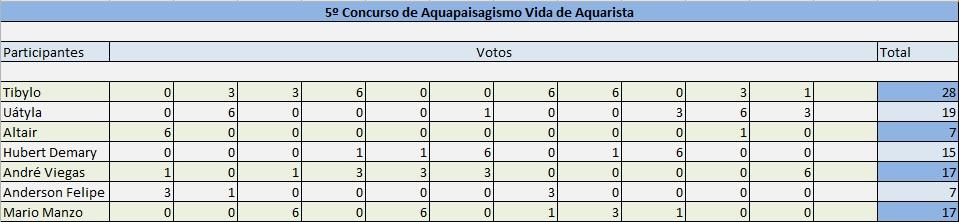 Vencedor do 5º Concurso de Aquapaisagismo do fórum Vida de Aquarista Vota_o_5_concurso