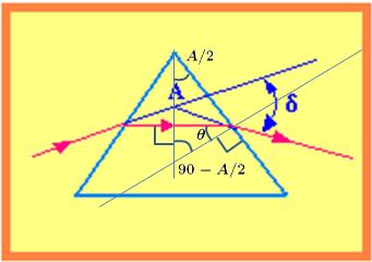 (ITA) Método de Desvio Mínimo Im1