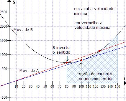 Desafio - MRUV - Q. 84 / Tópicos de Física A_orreich