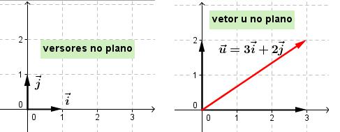 A relatividade de Galileu: Mudanças de referencial (1) Vetores_no_plano
